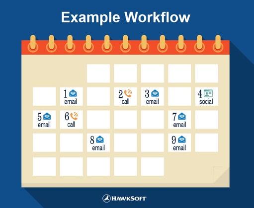 Workflow example (calendar format)