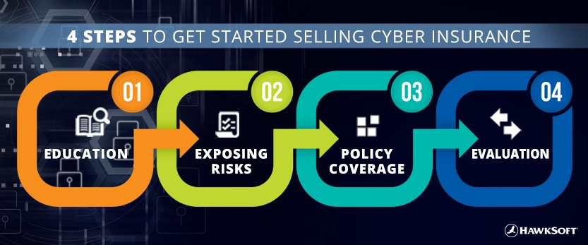 4 Steps to Get Started Selling Cyber Insurance