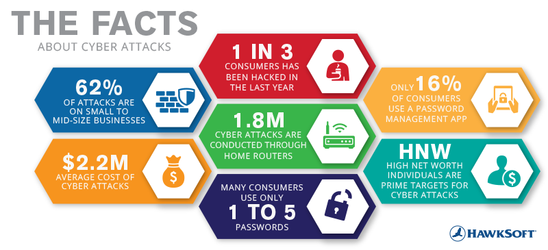 The Facts About Cyber Attacks