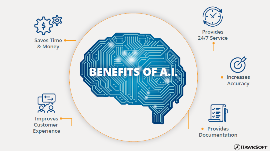 Diagram - Benefits of AI