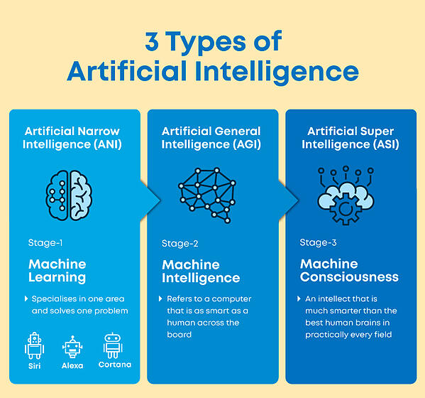 3 Types of Artificial Intelligence - Great Learning