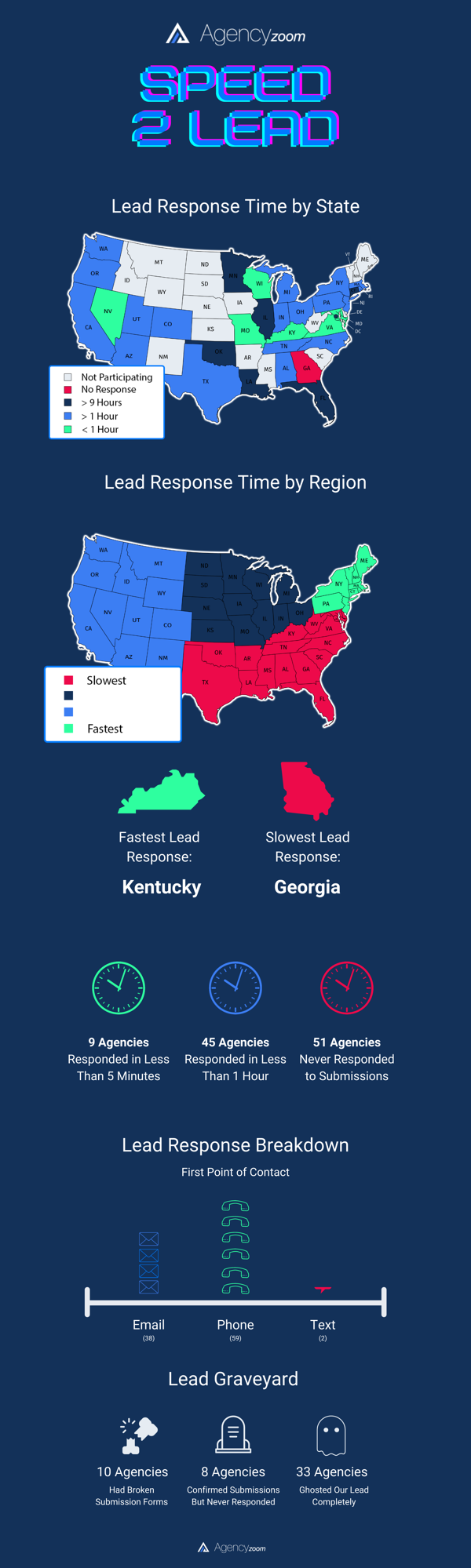 AgencyZoom_Speed2Lead_Infographic_final