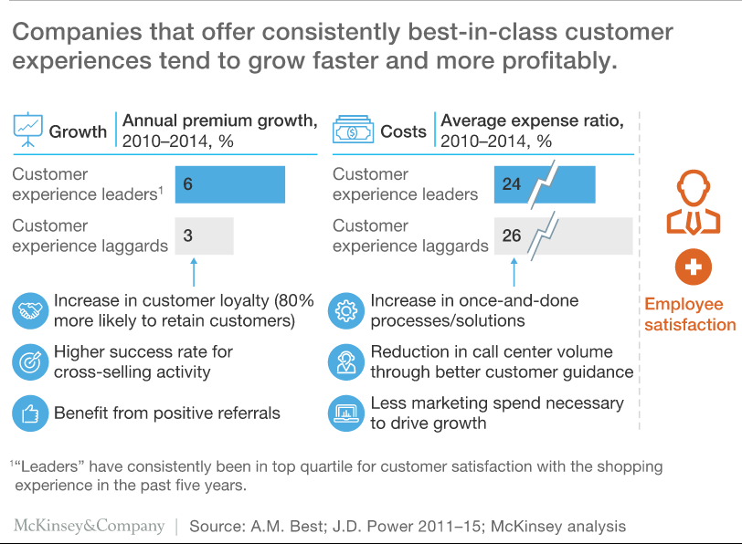 Infographic: Companies that consistently offer best-in-class customer experiences grow faster