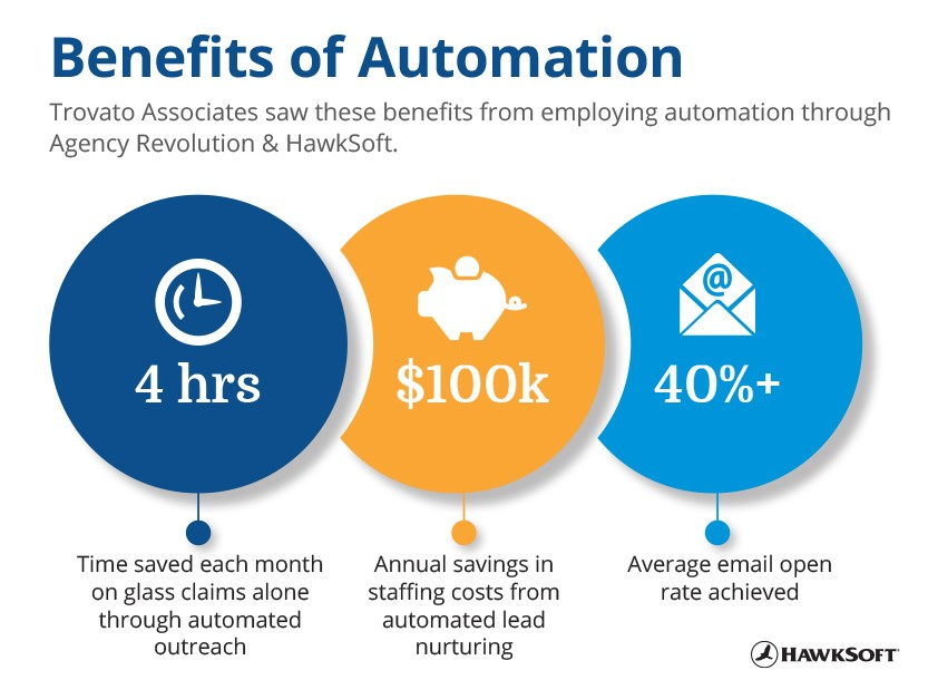 Benefits of automation for Trovato Associates