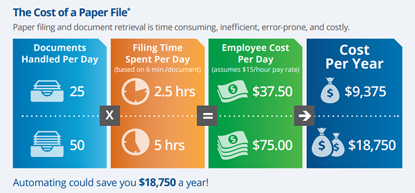 The cost of a paper file