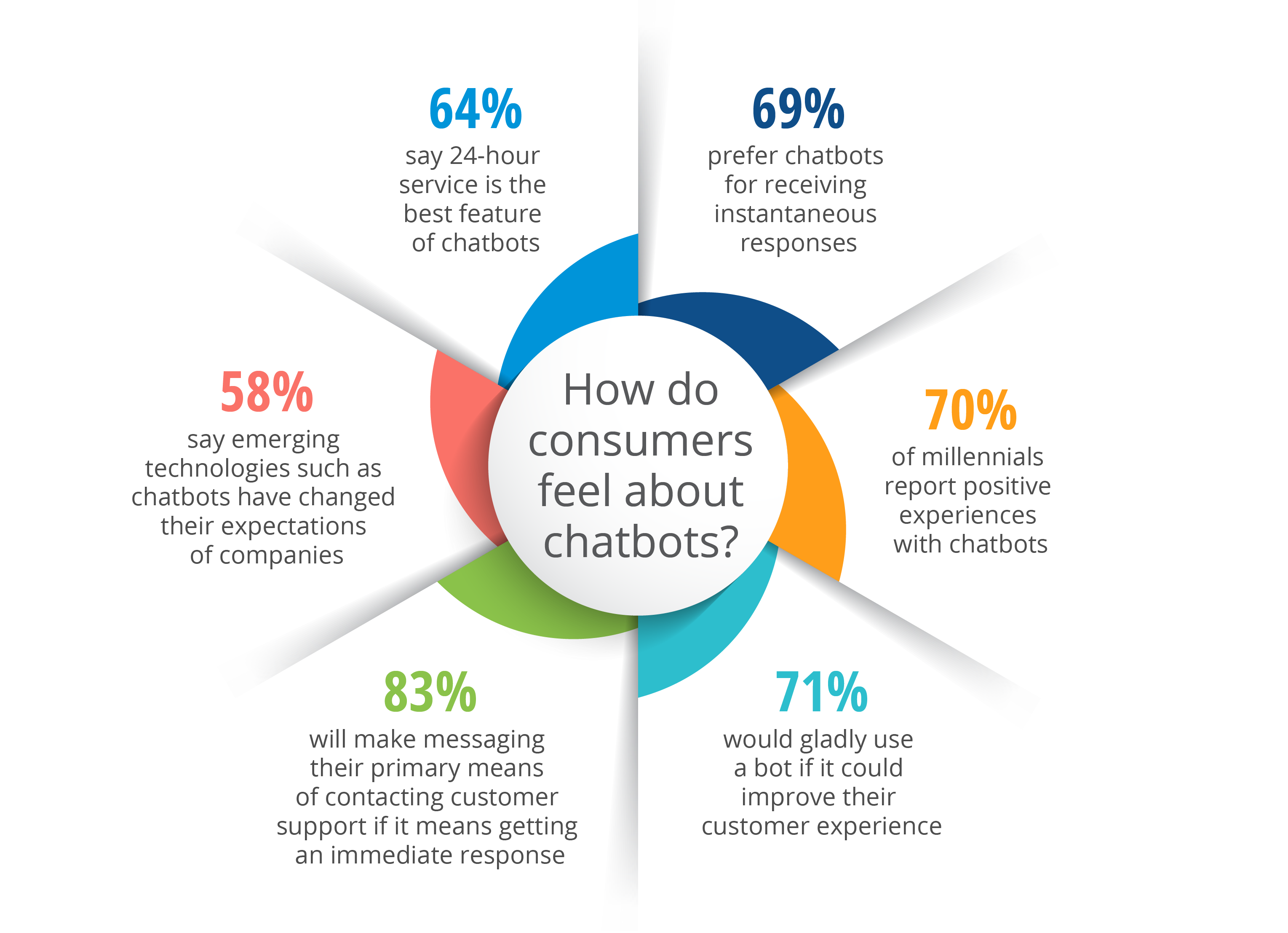 Chatbot_consumers_infograpphic_nosource