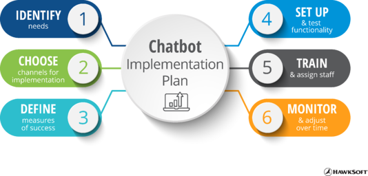 Chatbot implementation plan - 6 steps