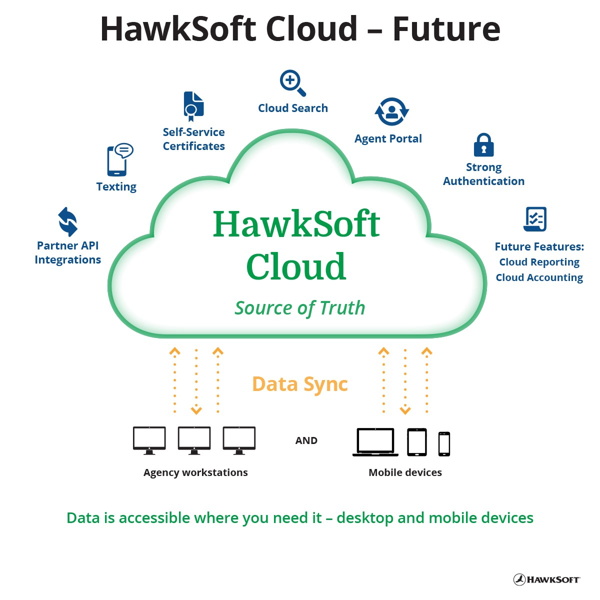 HawkSoft Cloud Diagram - Future