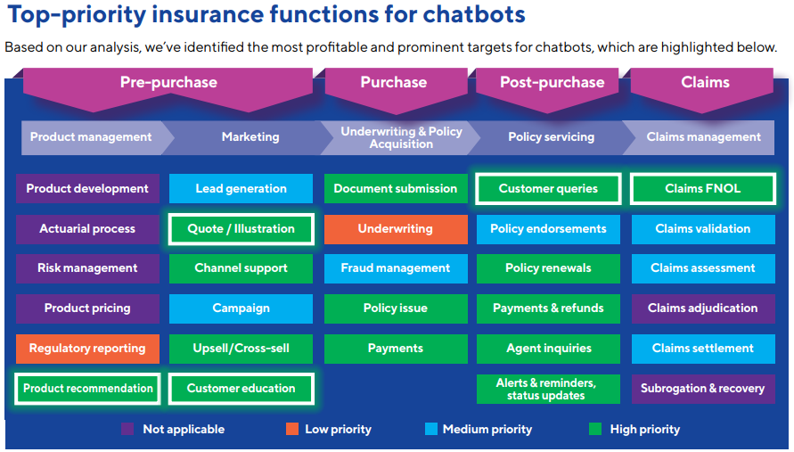 Top-priority insurance functions for chatbots