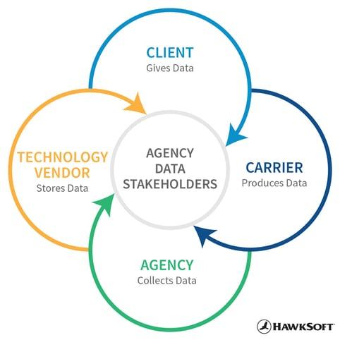 Agency Data Stakeholders