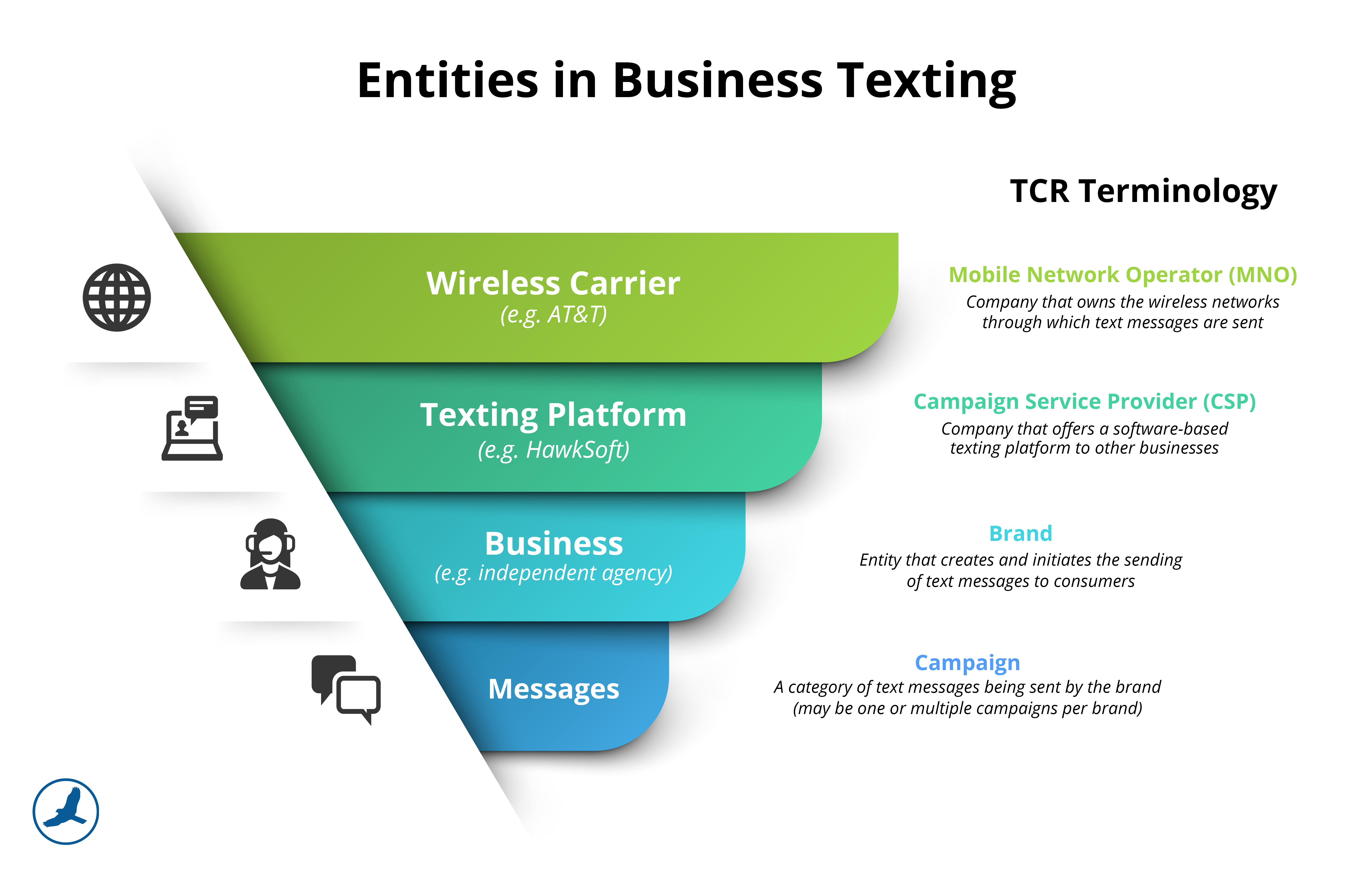 Entities in Business Texting
