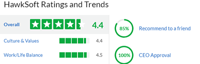 Glassdoor HawkSoft rating
