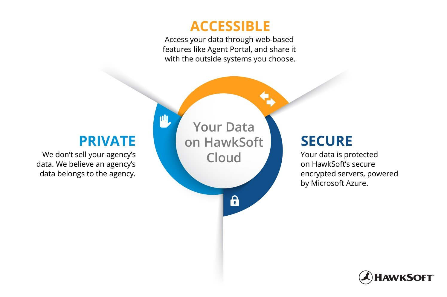 HawkSoft Cloud Data - Accessible, Secure, Private