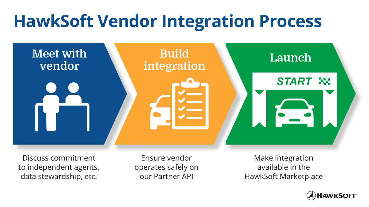 HawkSoft Vendor Integration Process