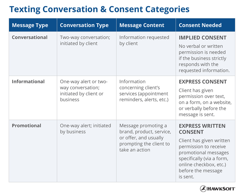 Texting Conversation & Consent Categories (Table)