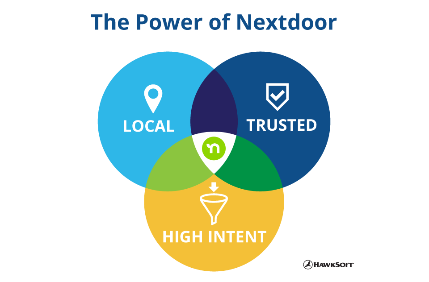 The power of Nextdoor: local, trusted, high intent