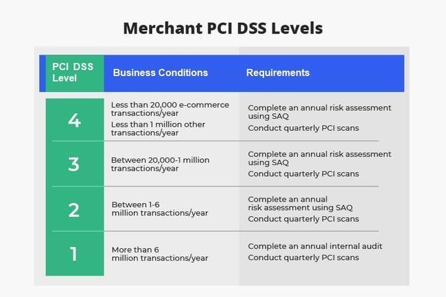 Merchant PCI DSS Levels