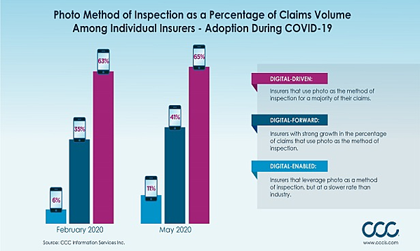 Infographic - Digital Photo Inspection Adoption Among Insurers