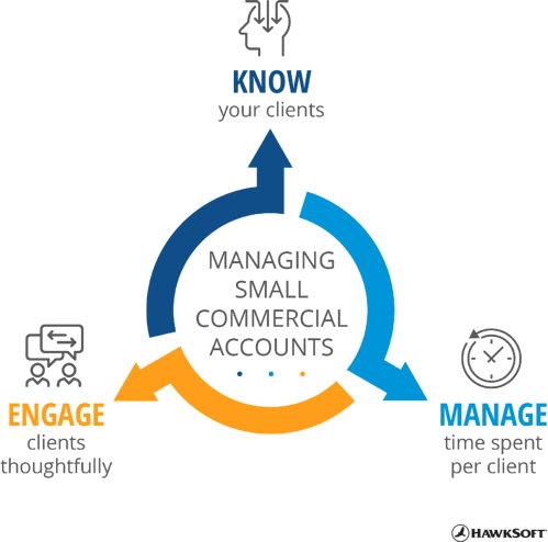 Managing small commercial accounts