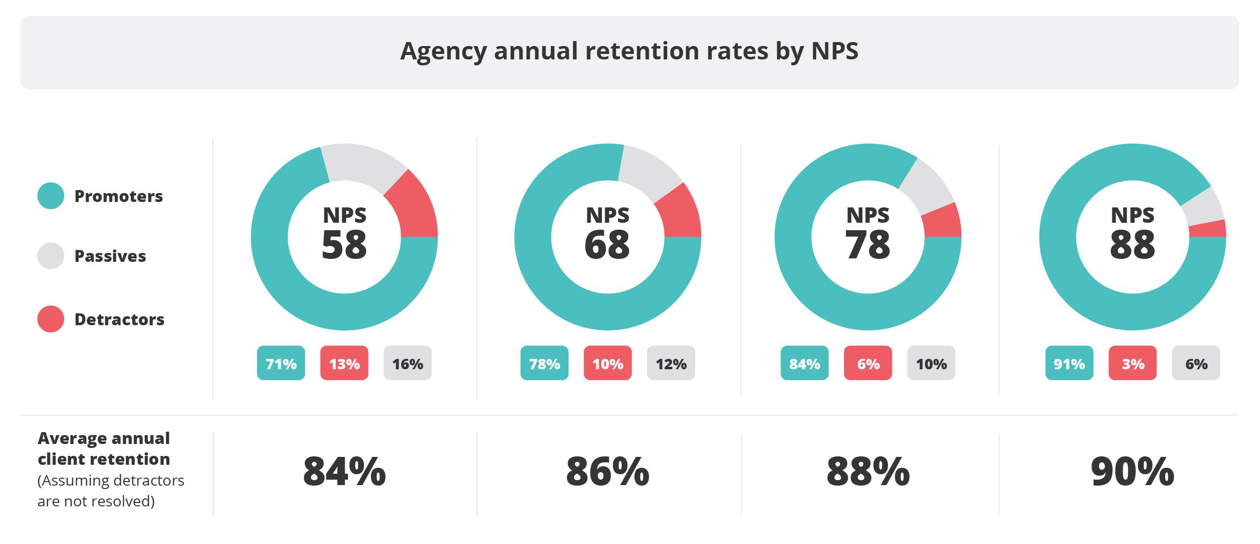 RocketReferrals_NPS_RetentionbyNPS