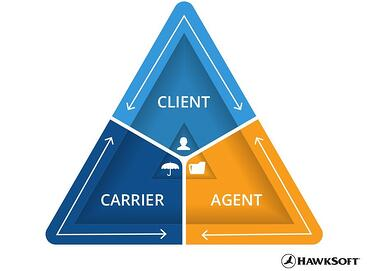 Communication between carrier, agent, and client