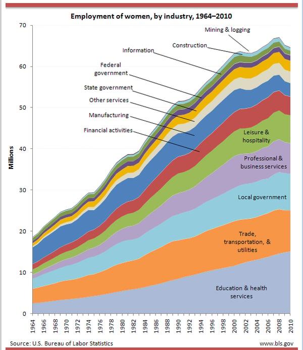 women industry 1964-2010