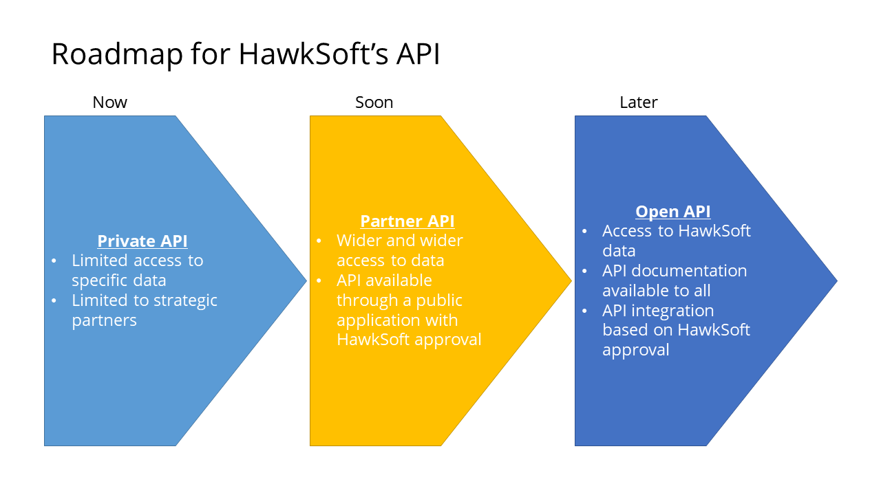 API Roadmap2