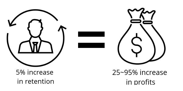 retention-and-profits